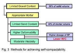 Self-Compacting Concrete