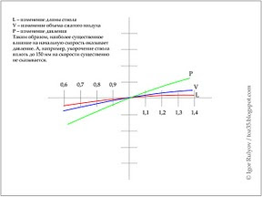 о параметрах пневматического пистолета