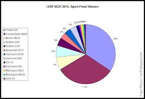 Diagram: Statistics Sport Pistol Women
