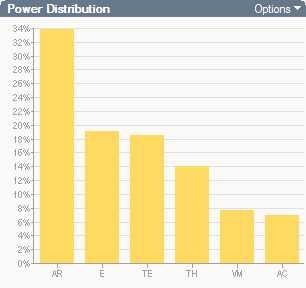 Park City 12 hour power distribution - gears