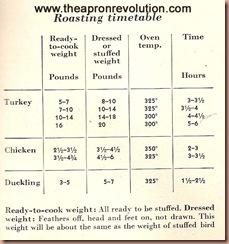 roastingtimetable