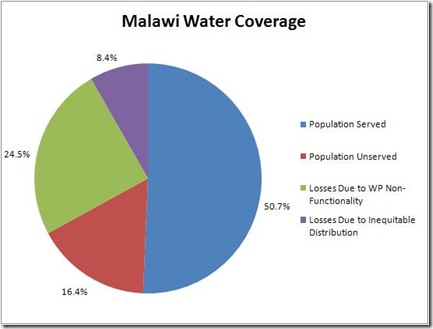 Malawi Water Coverage Graph