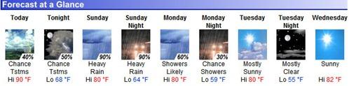 Sep 25 forecast