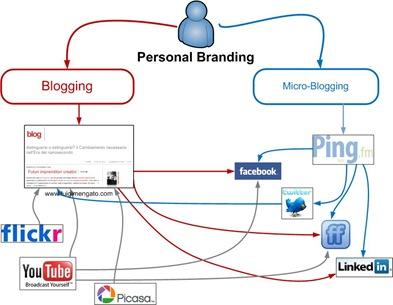 micro e blogging
