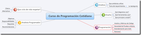 Programacion_Cotidiana