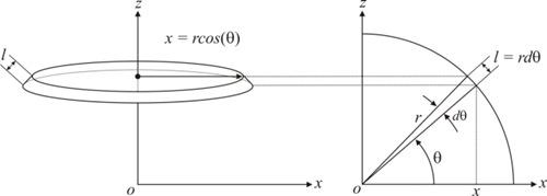 Esquema área superfície esférica