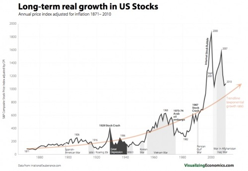 Long-term real growth in US Stocks
