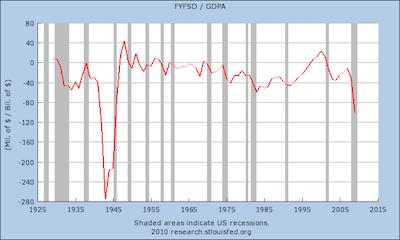 Deficit v GDP