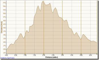 Peter's Canyon Trail Race elevation profile