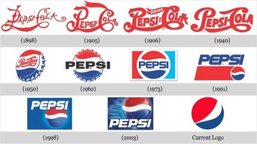 Evolução Pepsi