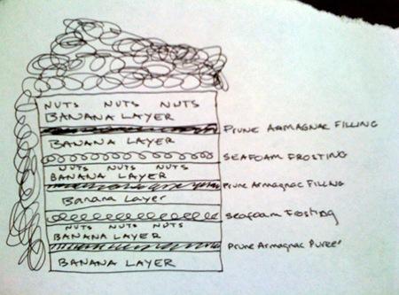 Banana cake diagram