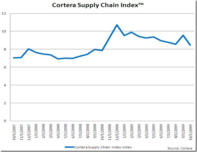 12-2-2009-cortera-supply-chain-index-NOV-09