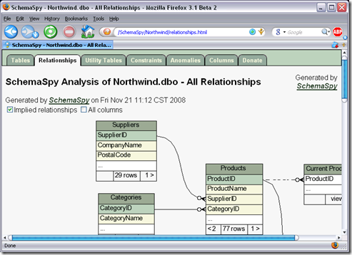 An example of the relational diagrams produced by SchemaSpy