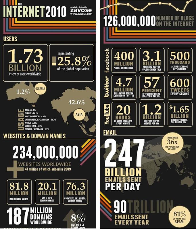 Internet Infografico 01