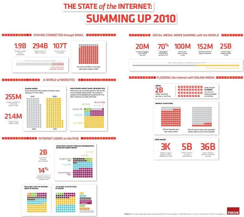 Dados Internet 2010 01