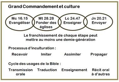 Grand Commandement et culture