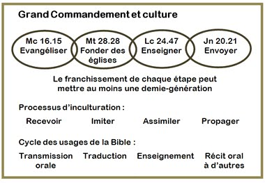 Grand Commandement et culture