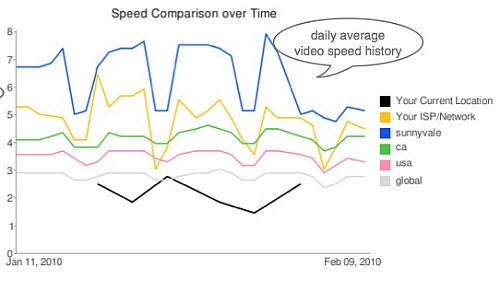 youtube-speed-test2