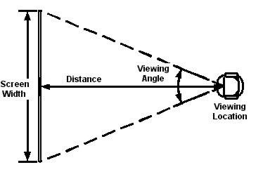 viewing-distance