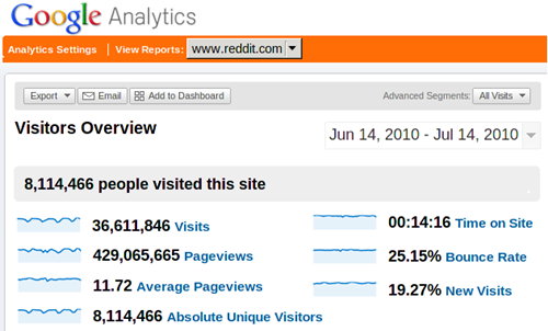 reddit-analytics