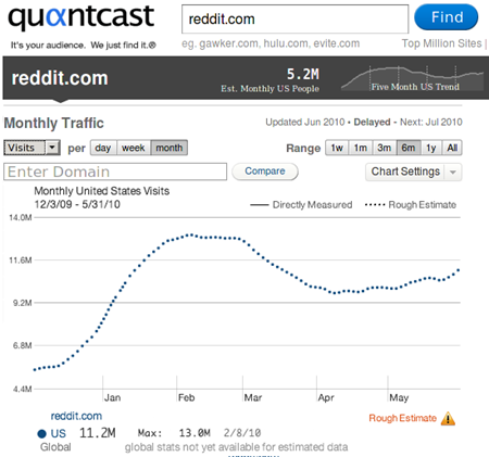 reddit-quantcast