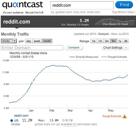 reddit-quantcast