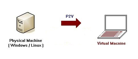 p2v-migration