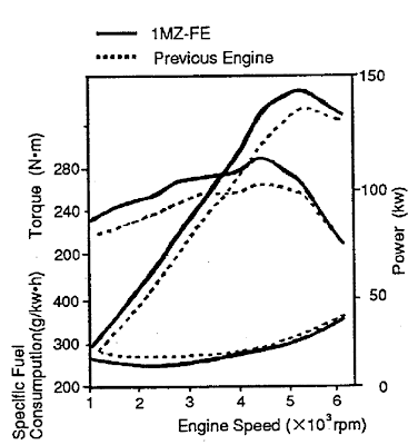 1mz-fe intake manifold torque specs