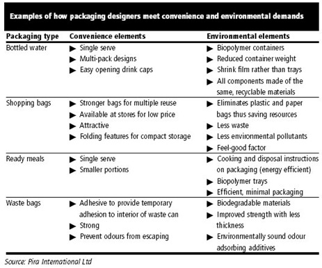 SustainablePackaging2020_CHART2