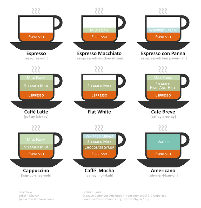 [Image: different-types-of-coffee.png]