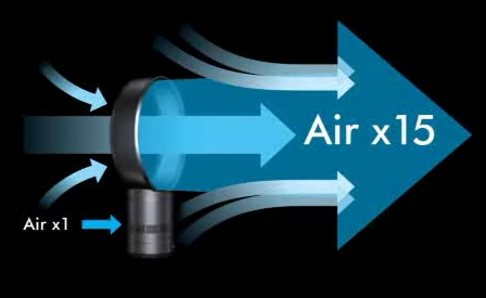 Amplifies air upto 15 times.