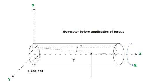 an introduction to torsion and the typical strains Strain is a description of deformation in terms of relative displacement of particles in the body that excludes rigid-body motions the amount of stretch or compression along material line elements or fibers is the normal strain, and the amount of distortion associated with the sliding of plane layers.