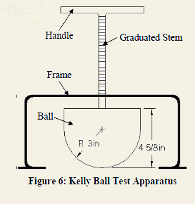 kelly ball Test