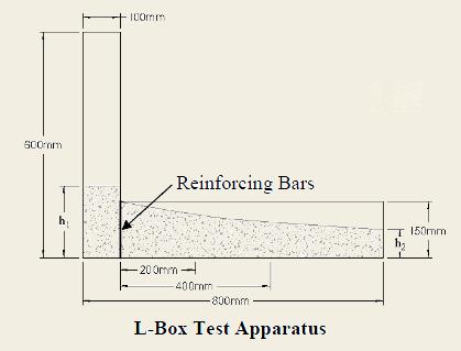 L Box Test