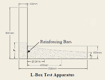 how to tell box dimensions