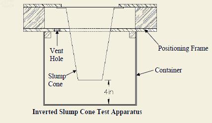Inverted Slump Test