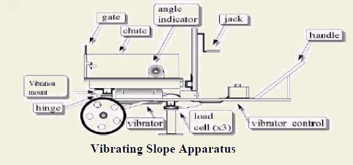 Vibrating Slope Apparatus
