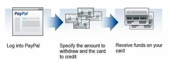 paypal-withdraw-card