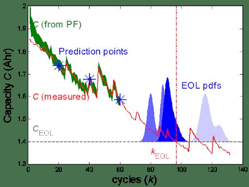 EOL Prediction