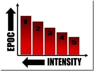 intensità-esercizio-bruciare-grasso