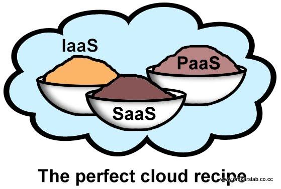 The Perfect cloud recipe