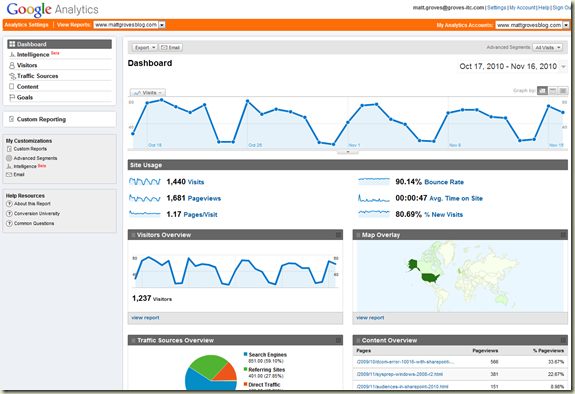 Screenshot of the Google Analytics for this Blog