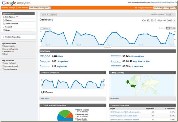 Screenshot of the Google Analytics for this Blog