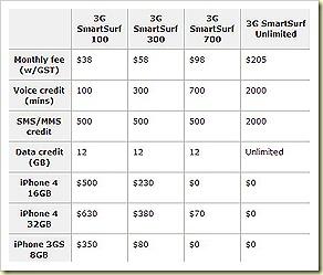 iPhone 4 starhub