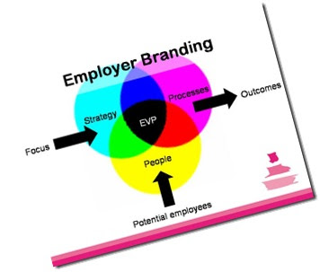 thesis employer branding Employer branding: current and future employees' perceptions of employer's attractiveness attributes my thesis will be included in electronic format in.