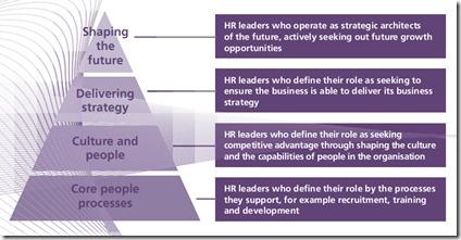 HR pyramids