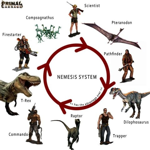 Nemesis System