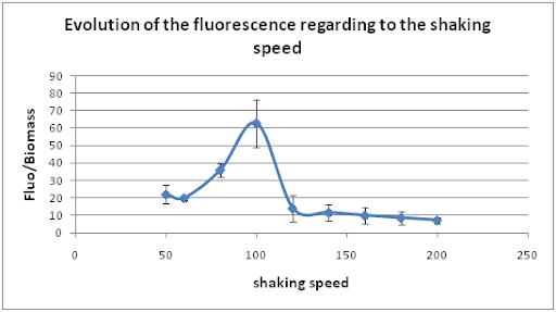 Shaking speed