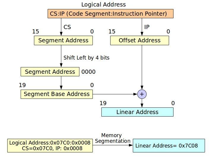Memory Segmentation in Real Mode. Figure 2展示保護模式記憶體定址方式,其觀念