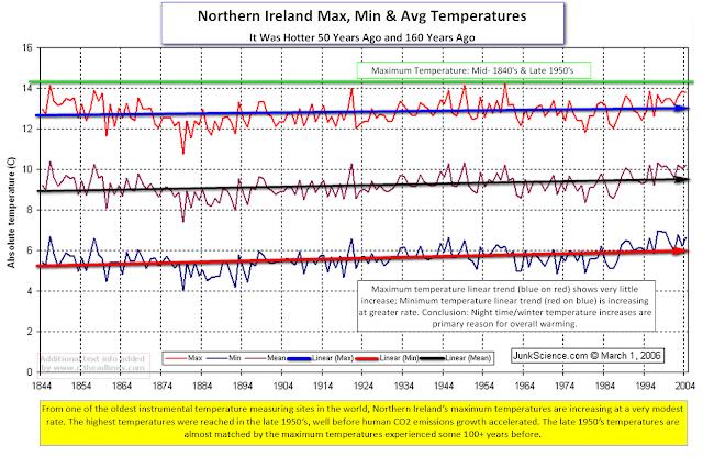 Temperatura_del_aire:_1844-2004_Observatorio_Armagh